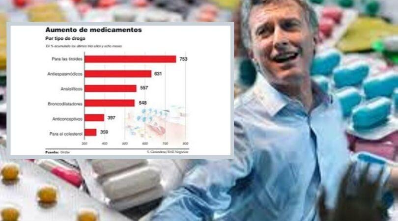 """""""En la era Macri, los medicamentos aumentaron un 360% promedio"""""""
